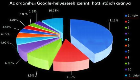 google helyezés javítés